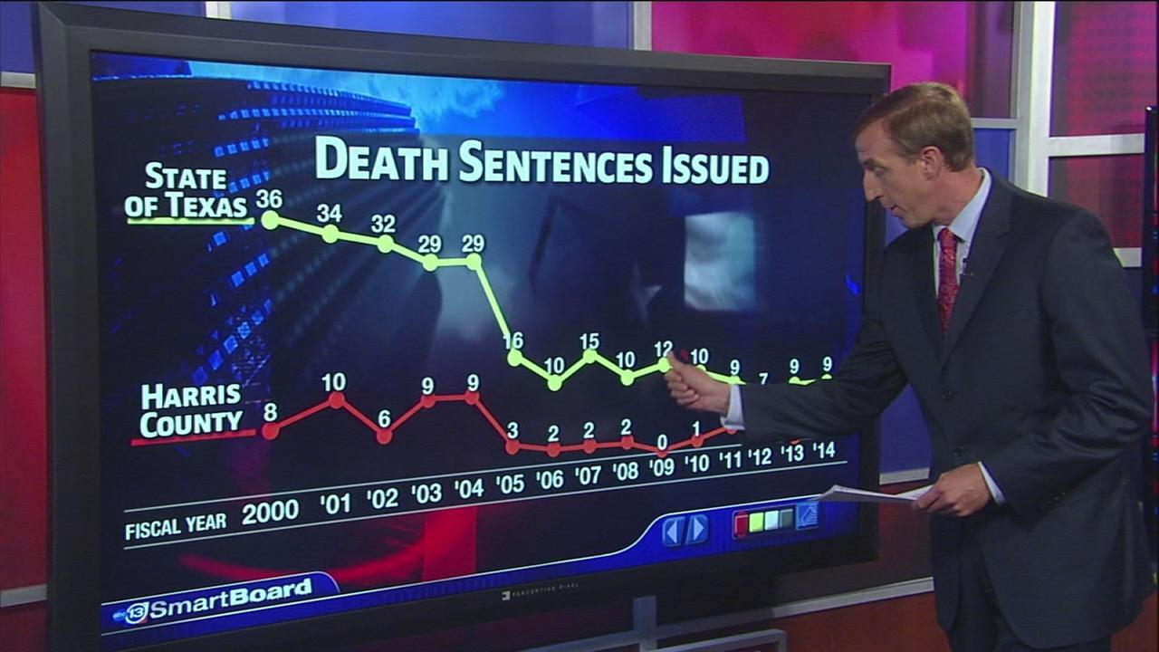 Despite todays verdict, fewer death sentences in Harris County