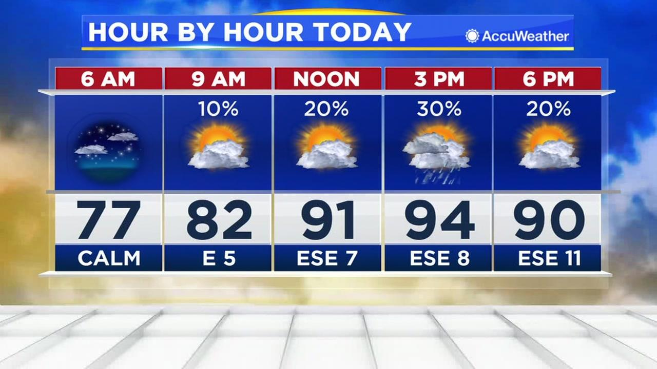 More clouds for your Monday and the chance for a few scattered showers possible.