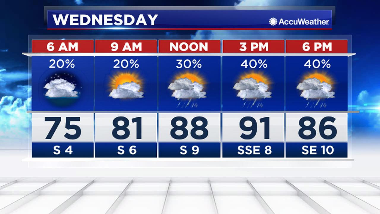 Wednesday WX