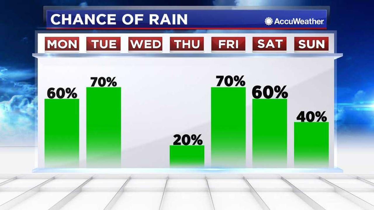 Youu0027ll Need To Keep Your Umbrella Close By As Rain Returns Monday