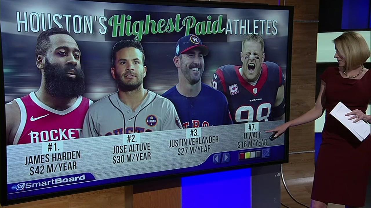 Altuve joins list of Houstons highest paid athletes