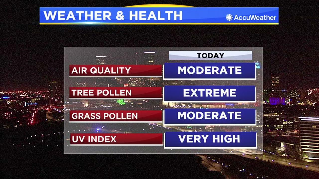 Weather and health report