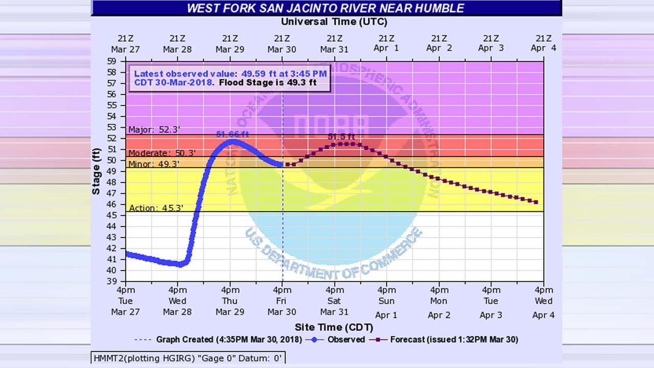Flood concerns along the San Jacinto River remain through weekend