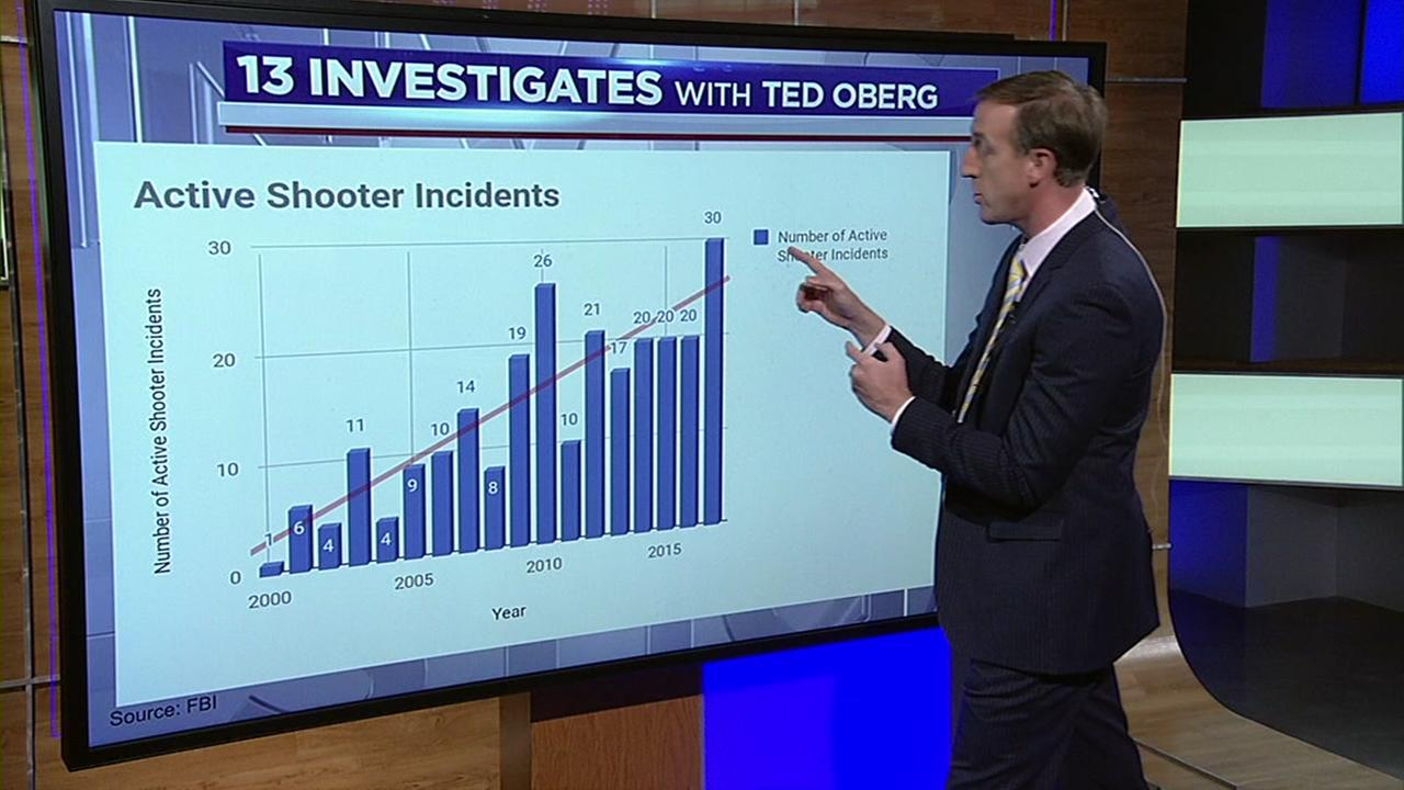 13 Investigates: Threats on the rise