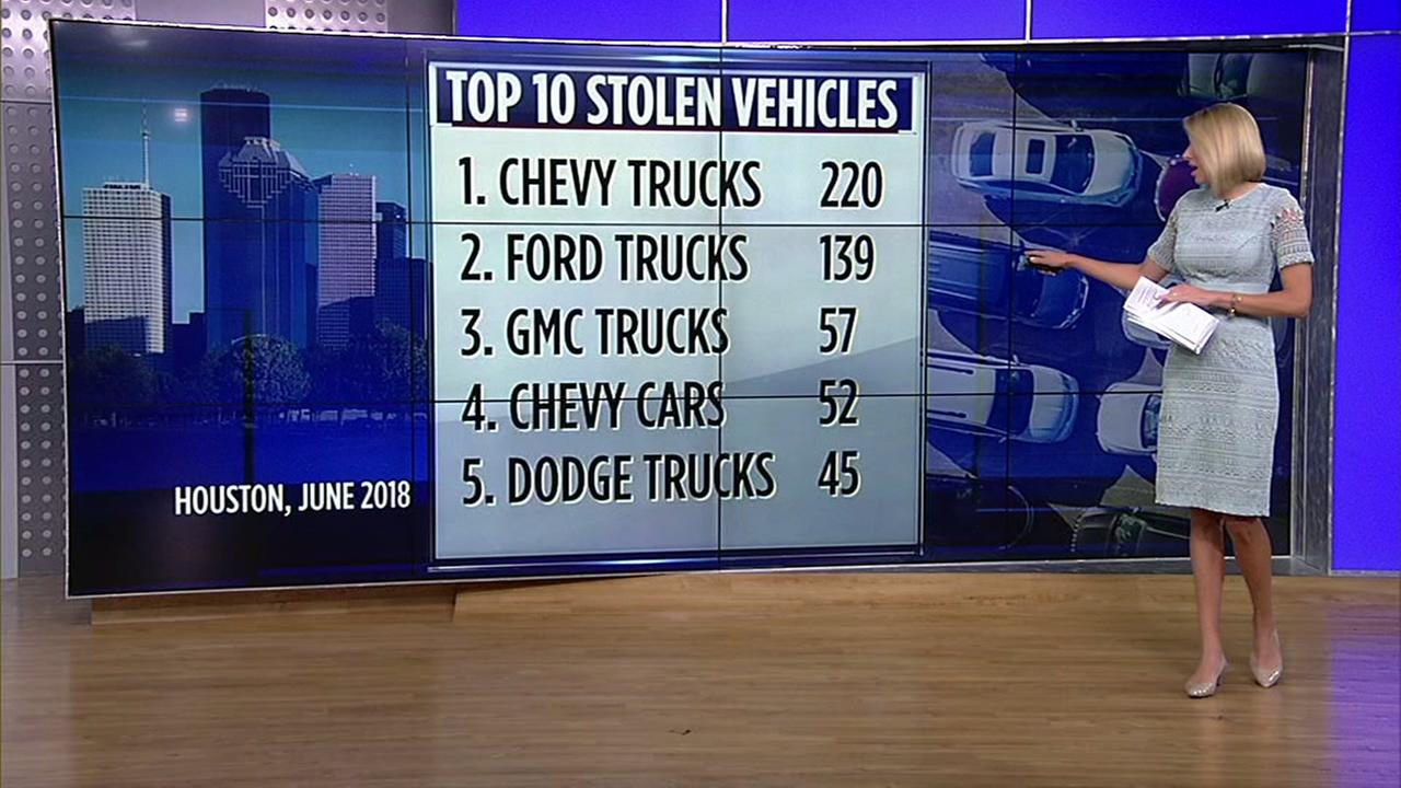 Top 10 most stolen vehicles in Houston | abc13.com