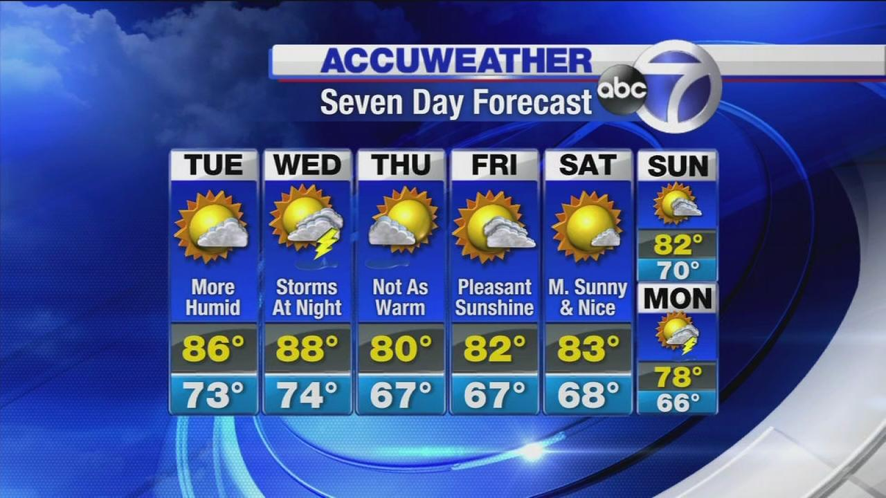 AccuWeather: Sunny and humid