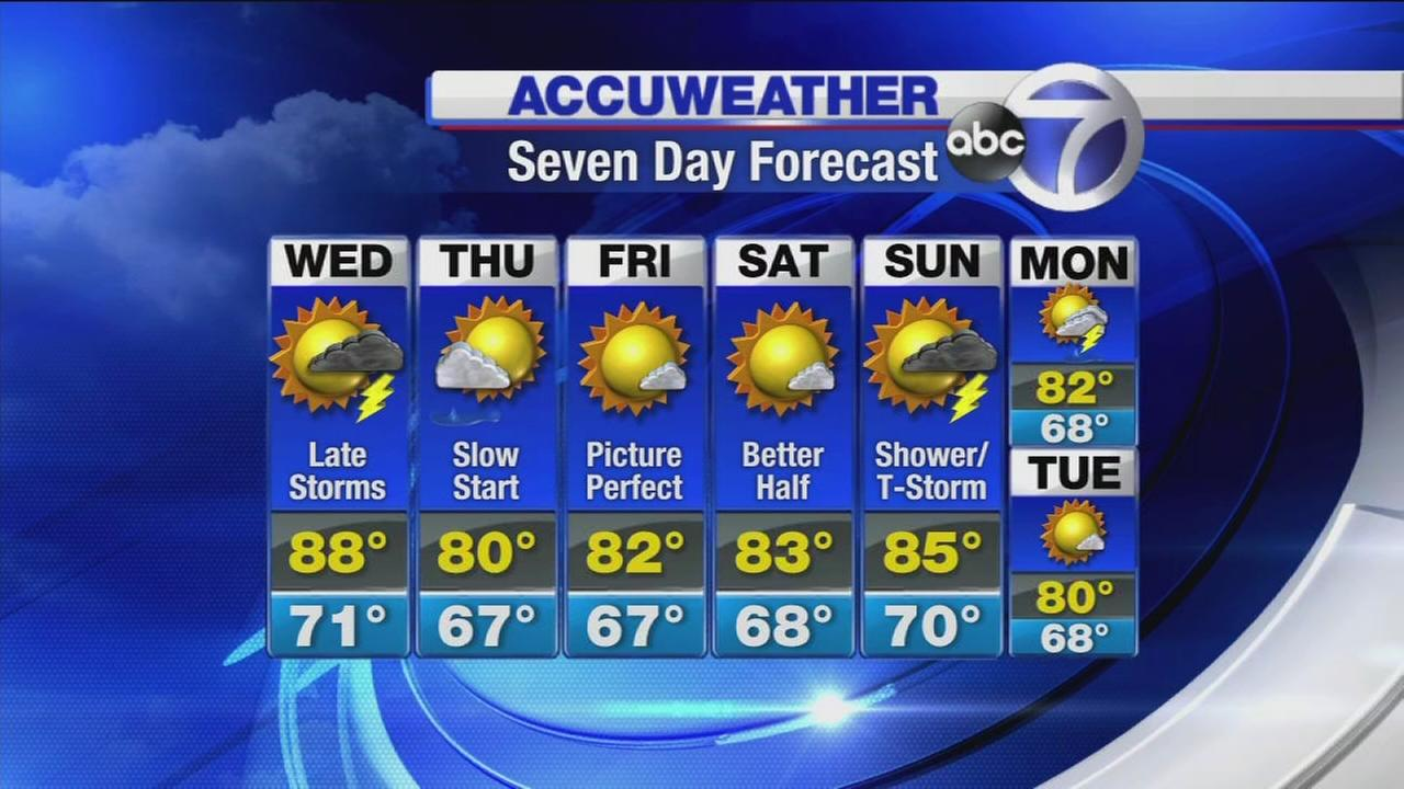 Accuweather: Storms later on Wednesday