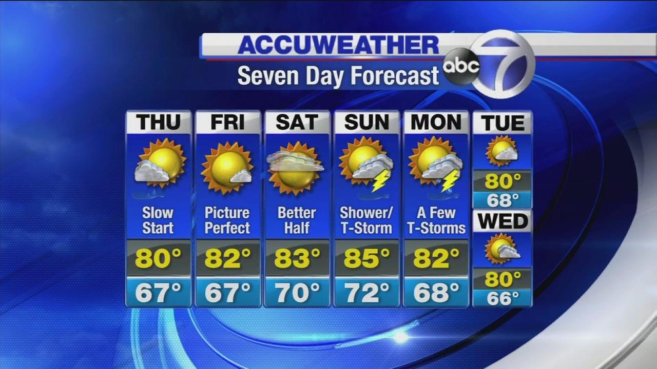 AccuWeather Forecast for the New York area>