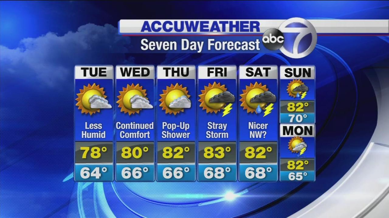 AccuWeather: Less humid