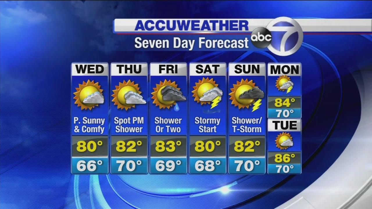 AccuWeather: Comfortable temps all week