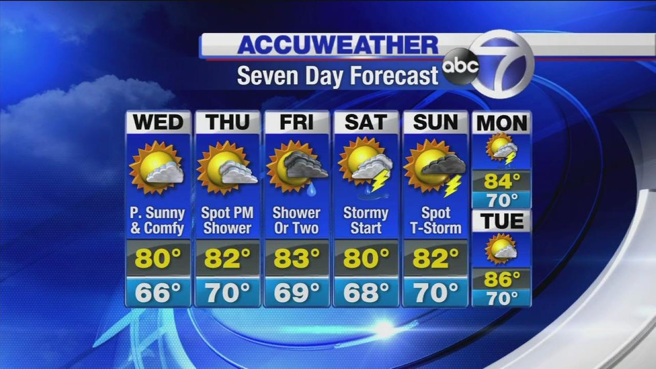 AccuWeather: Kinda-like-fall weather
