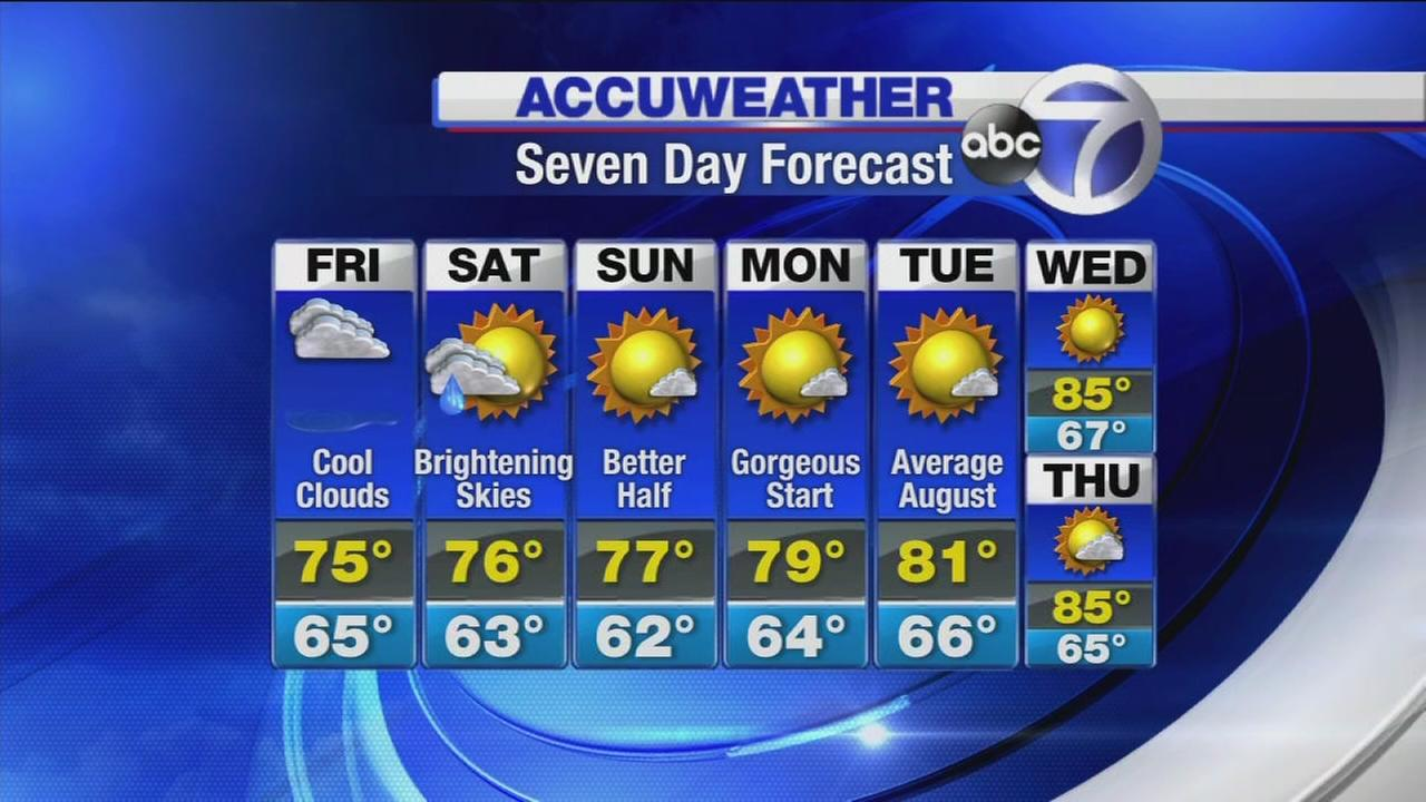AccuWeather: Scattered Storms On The Way