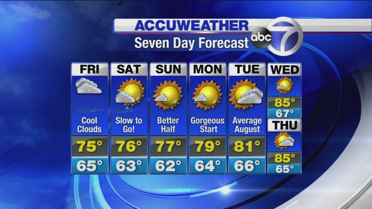 AccuWeather: Cooler this weekend