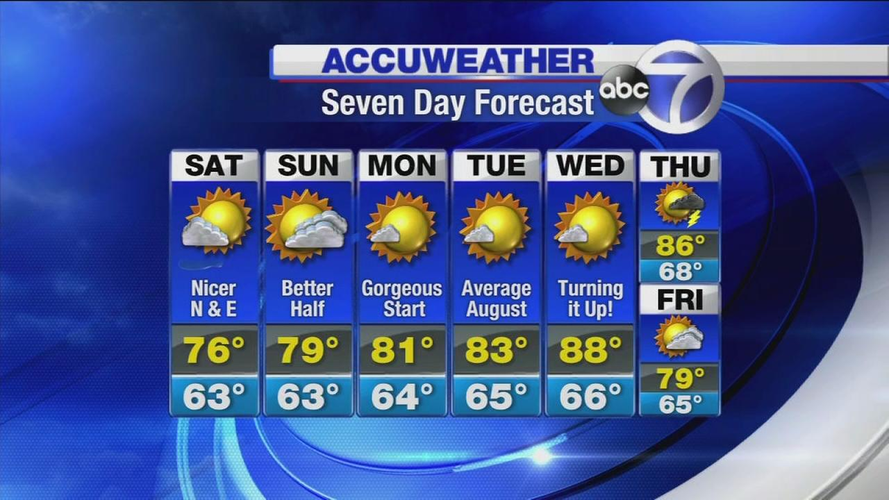 AccuWeather: Cooler temps today