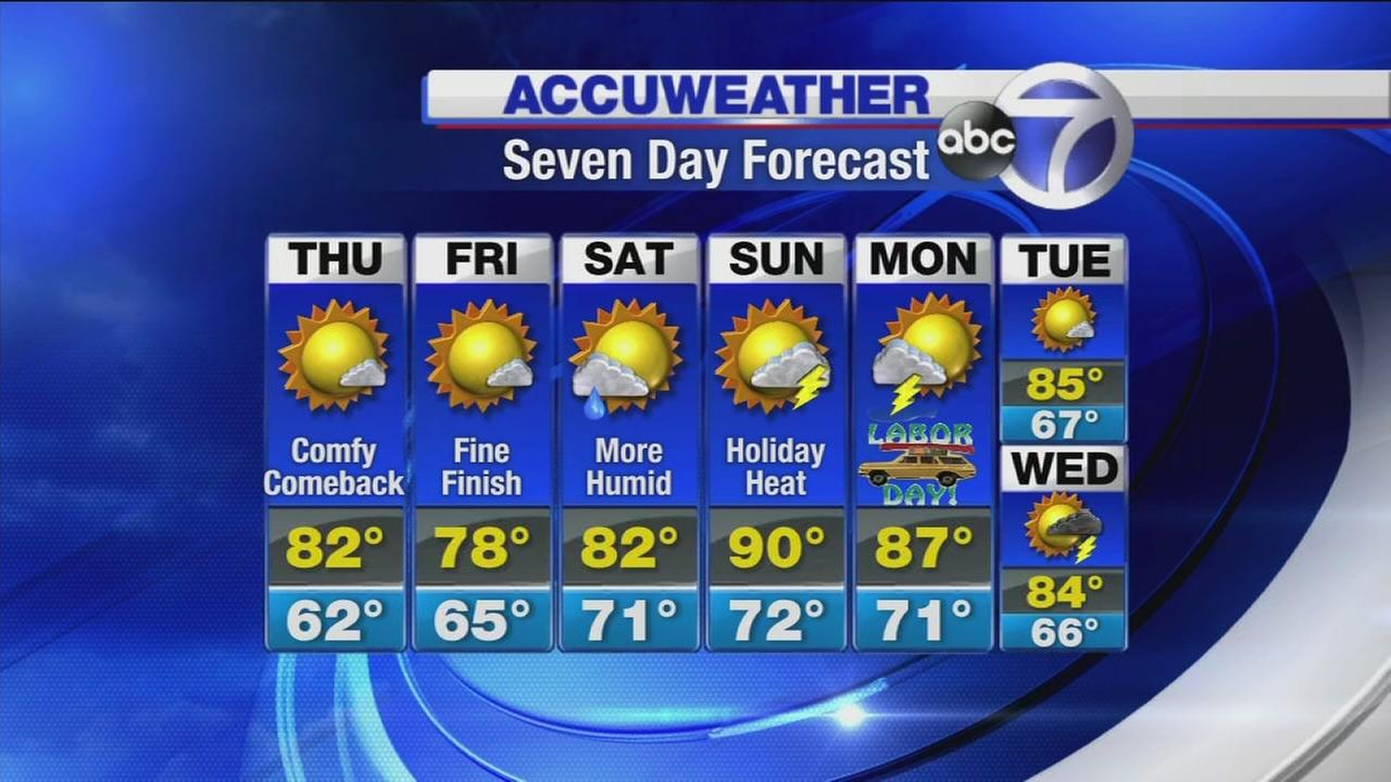 Accuweather: Dry but hot