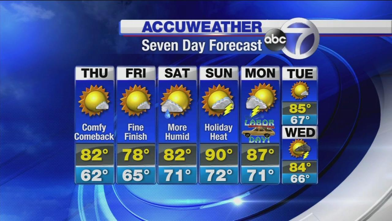 AccuWeather: Mostly sunny with low humidity