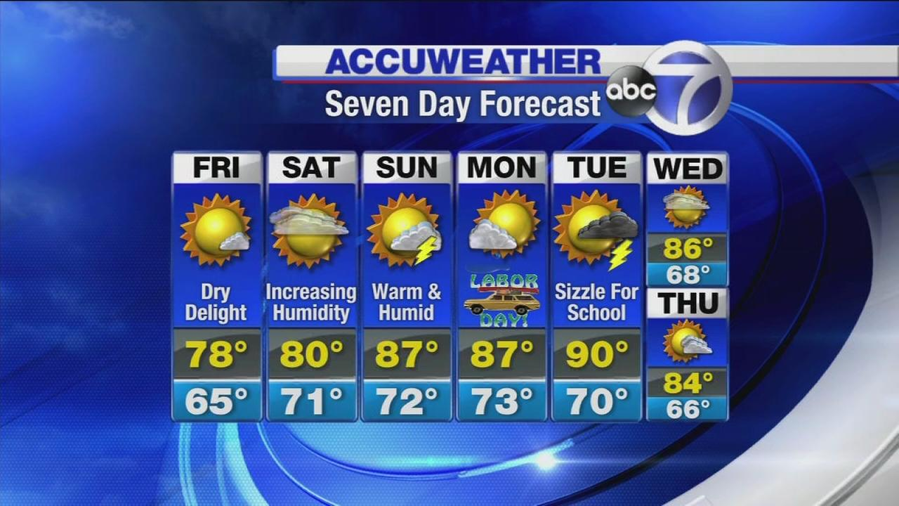 AccuWeather: Dry delight