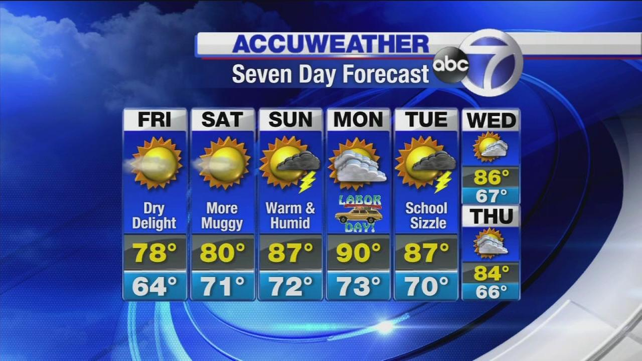 Accuweather: Labor Day weekend forecast