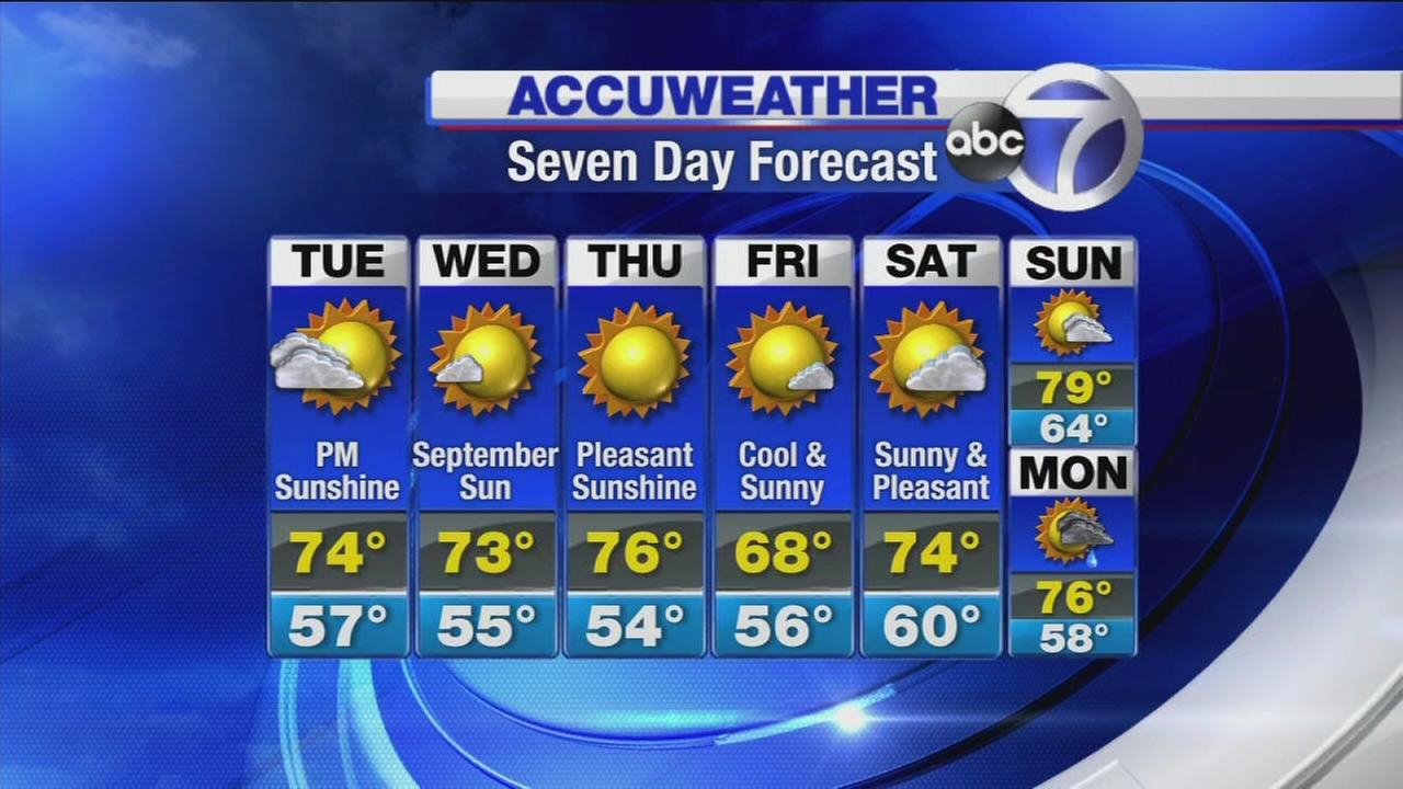 AccuWeather: Early rain clears for sun