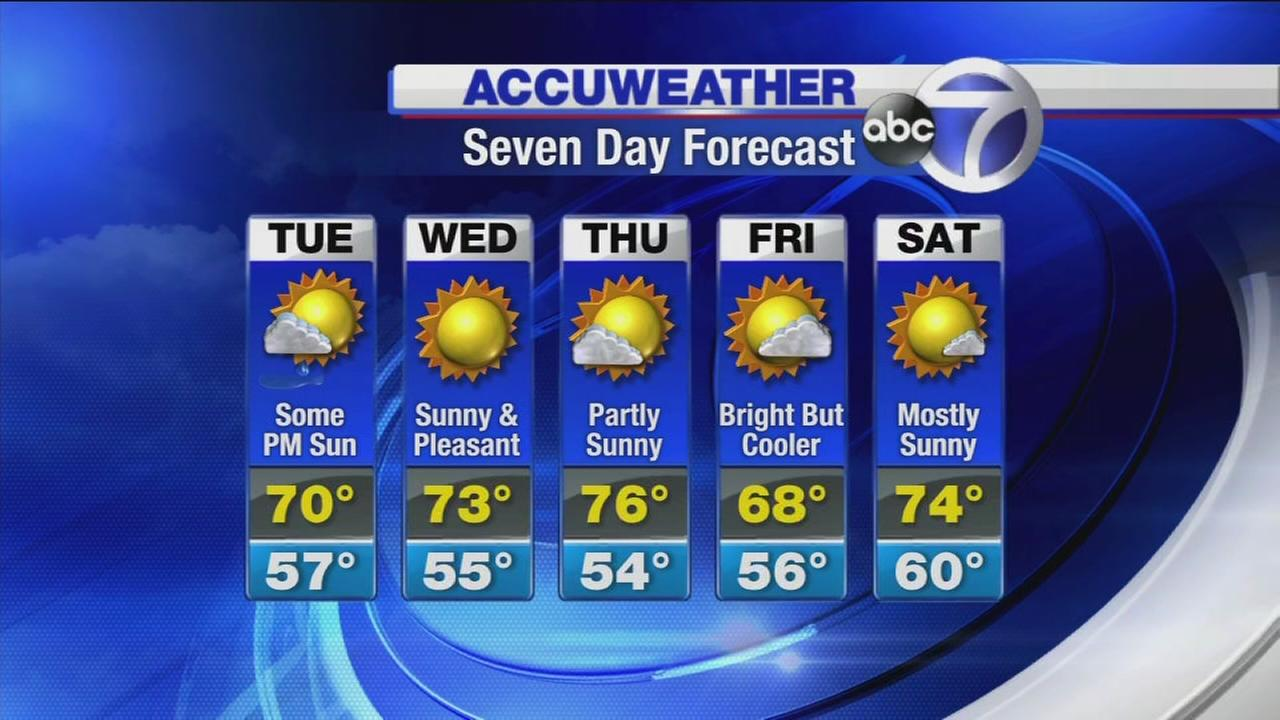 AccuWeather: Clouds to give way to sunshine