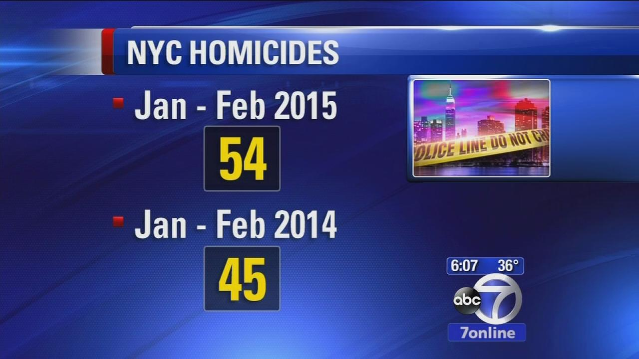 Shootings on the rise in New York City