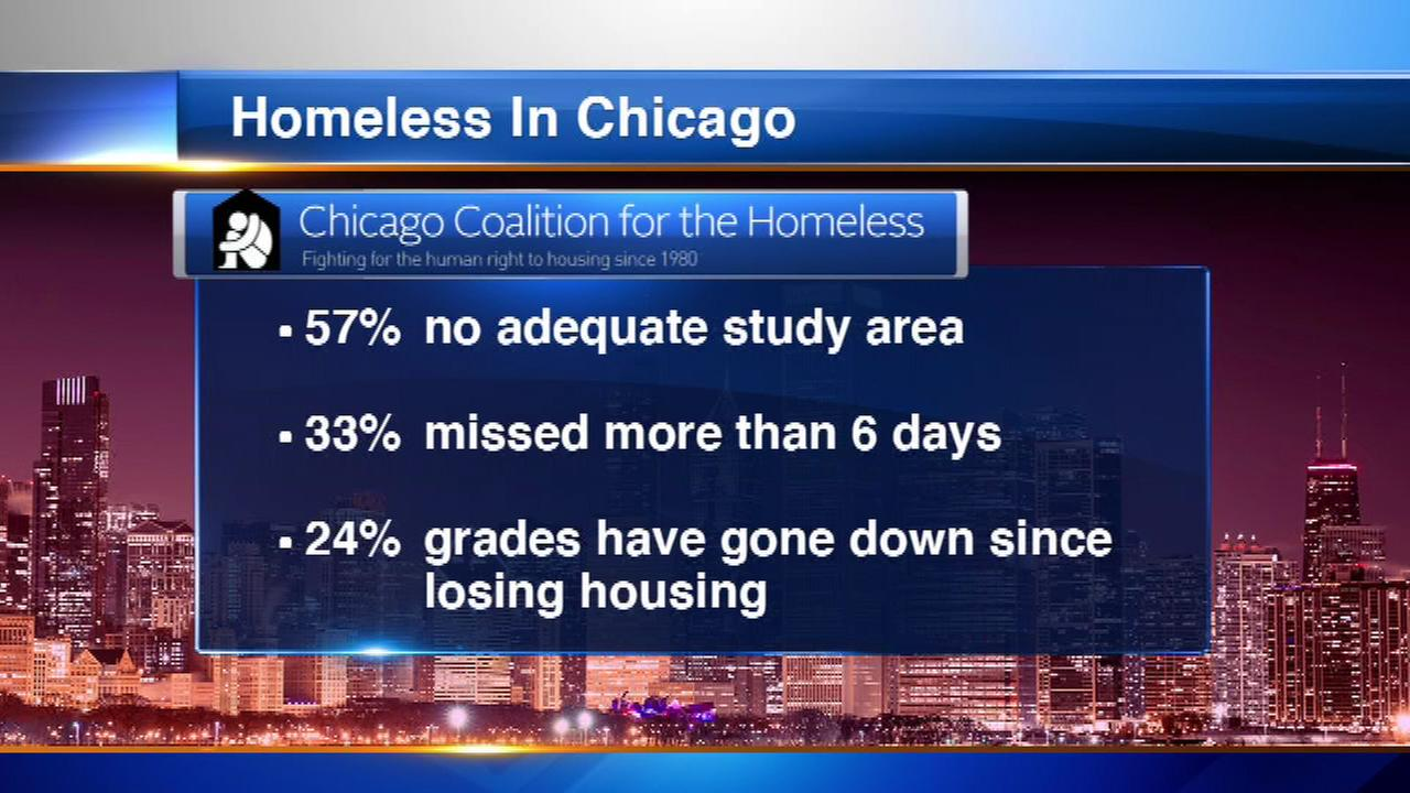 There are 20,205 children in the Chicago Public School system that are homeless, according to a new study done by the Chicago Coalition for the Homeless.