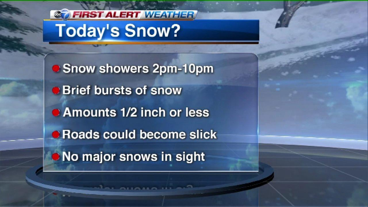 Chicago Weather: Light snow could snarl PM rush hour