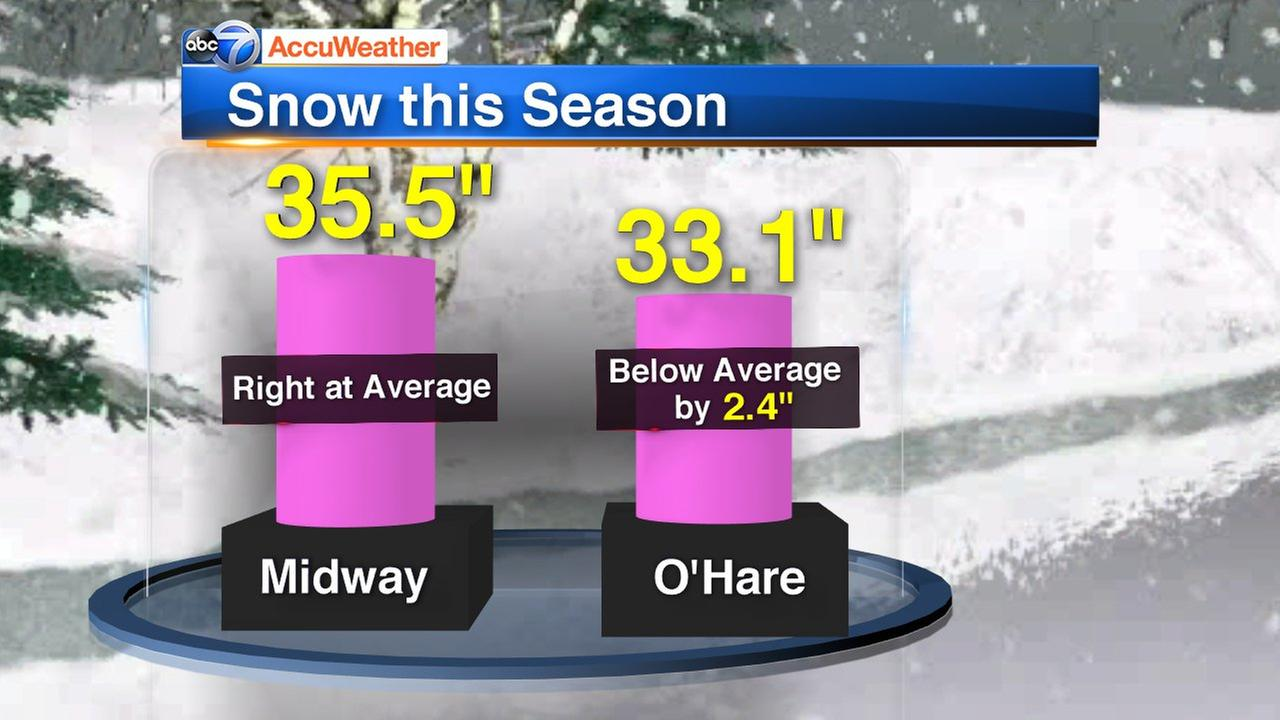 Where we stand with snow this season in Chicago