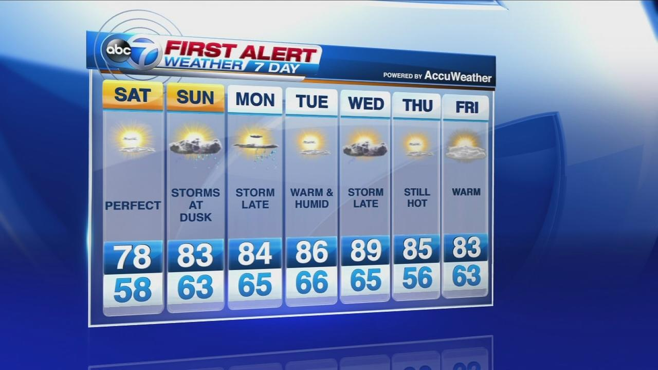 Accuweather Local Weather Forecasts : Accuweather forecast wttg fox dc autos post