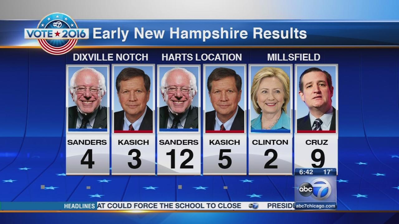 NH polls open for first-in-nation primary; Trump, Sanders aim for wins