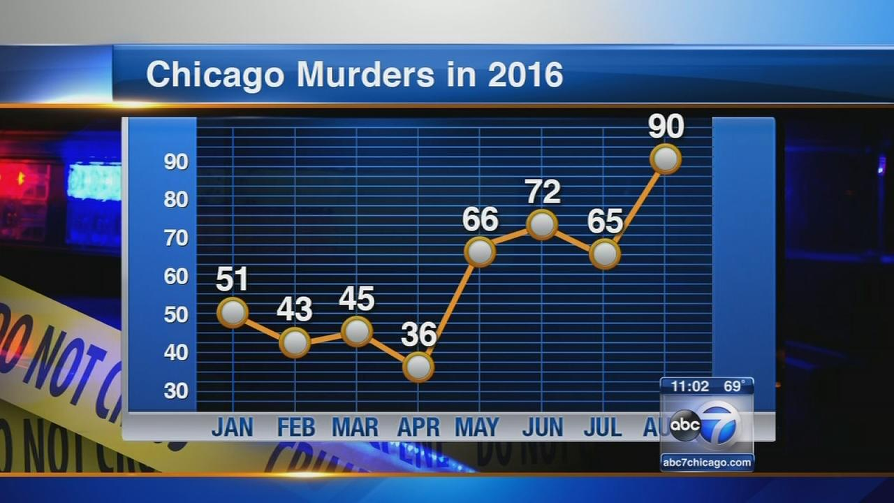 August deadliest month in Chicago in 20 years