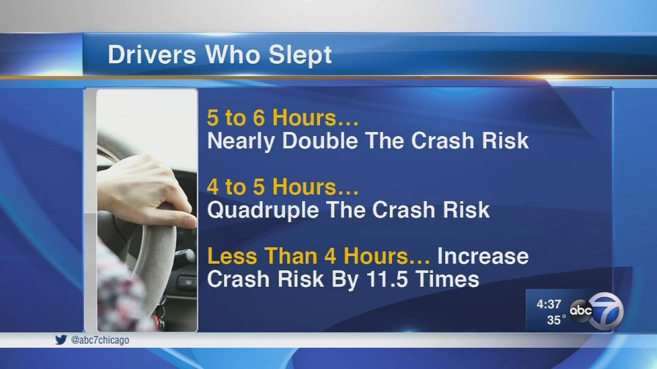 Skipping 2 hours of sleep may double crash risk, study says