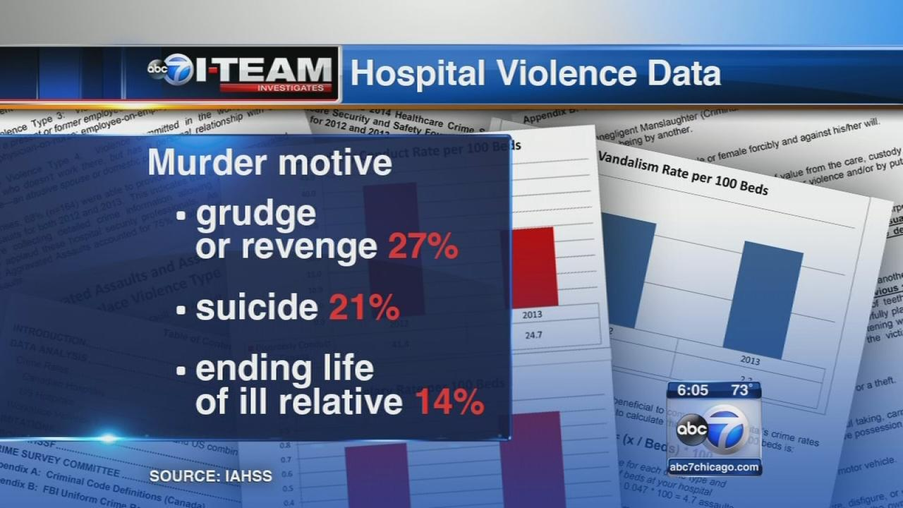 I-Team: Violent crimes at hospitals on the rise