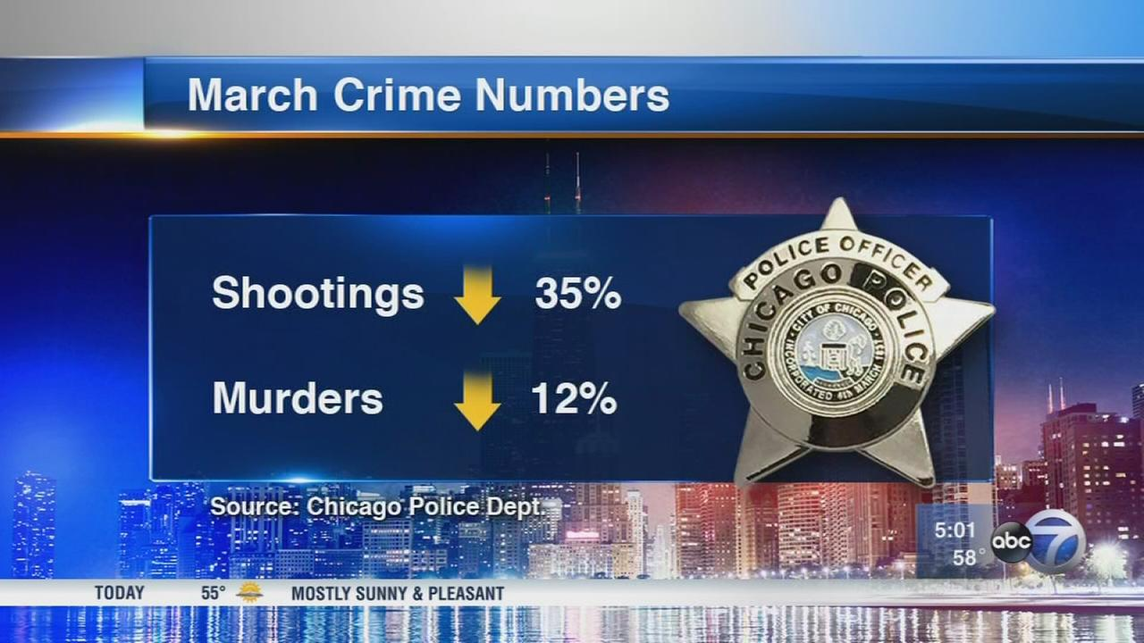 Chicago shootings, murders decline in March