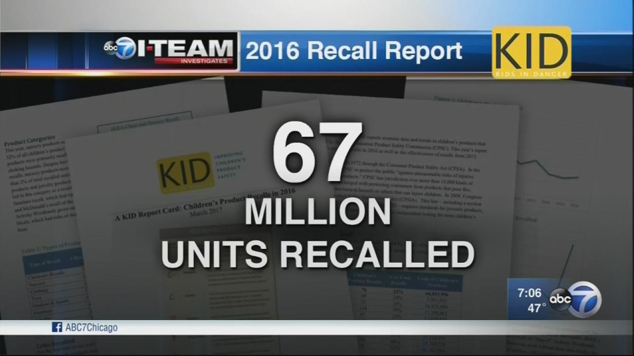 Group highlights recalls of children products
