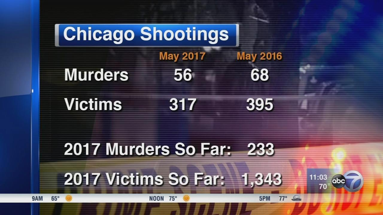 Chicago murders decline in May