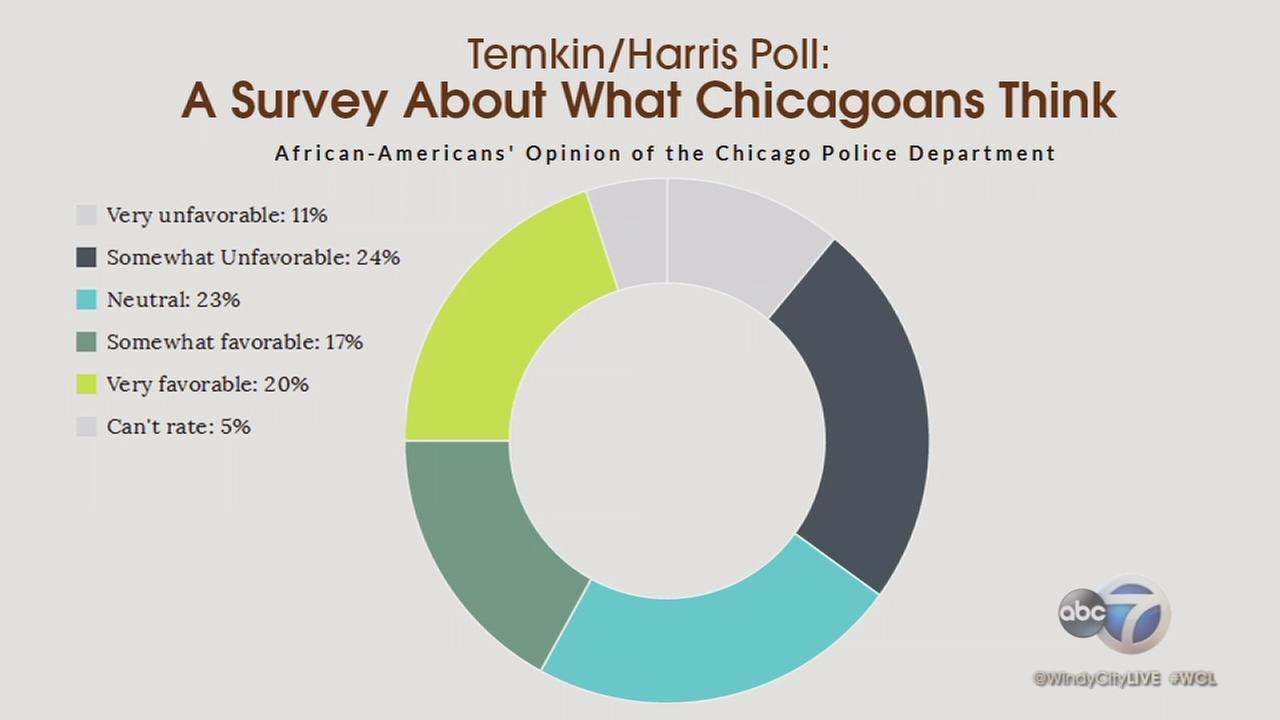 What Chicagoans think of Chicago