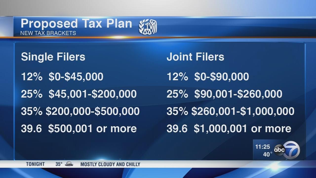 Breaking down President Trumps tax plan