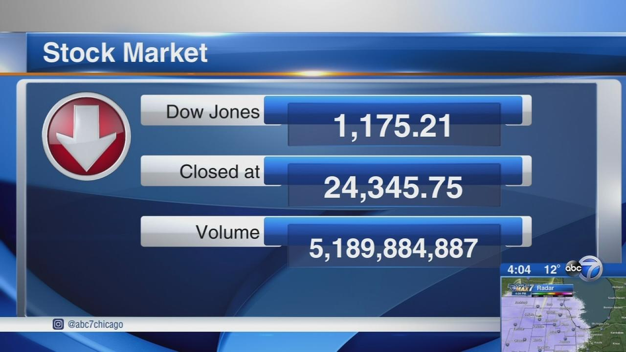Dow Jones stock market nosedives late today in trading