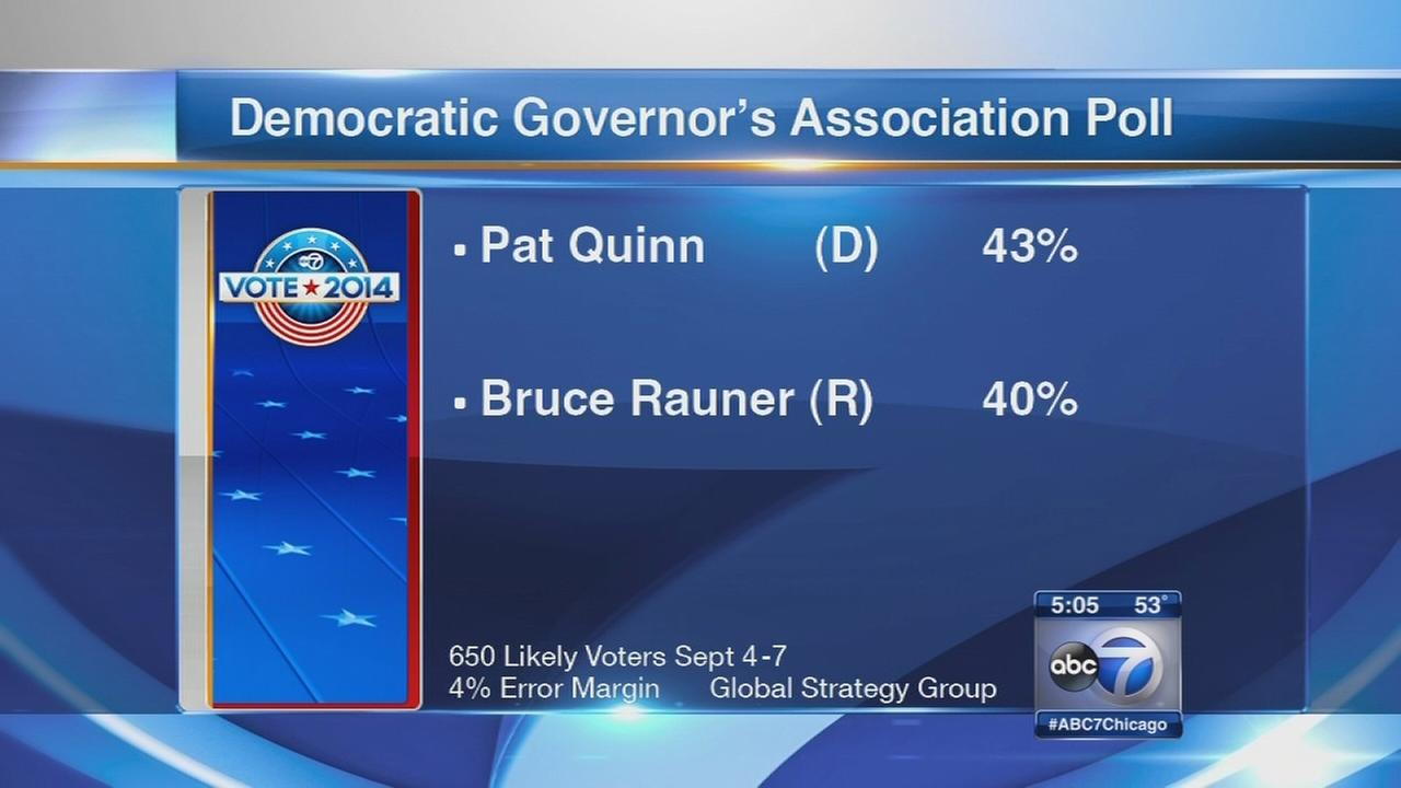 Poll puts Quinn ahead of Rauner for first time