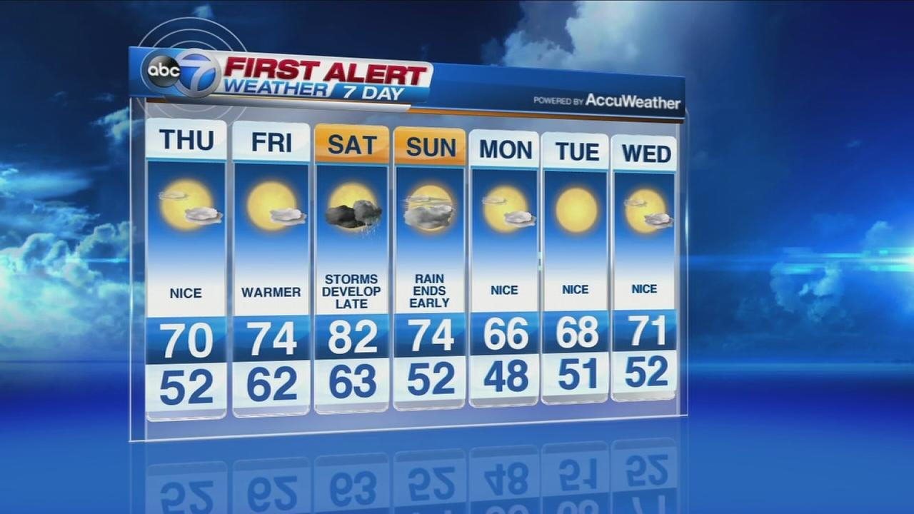 ABC7s First Alert Weather Forecast