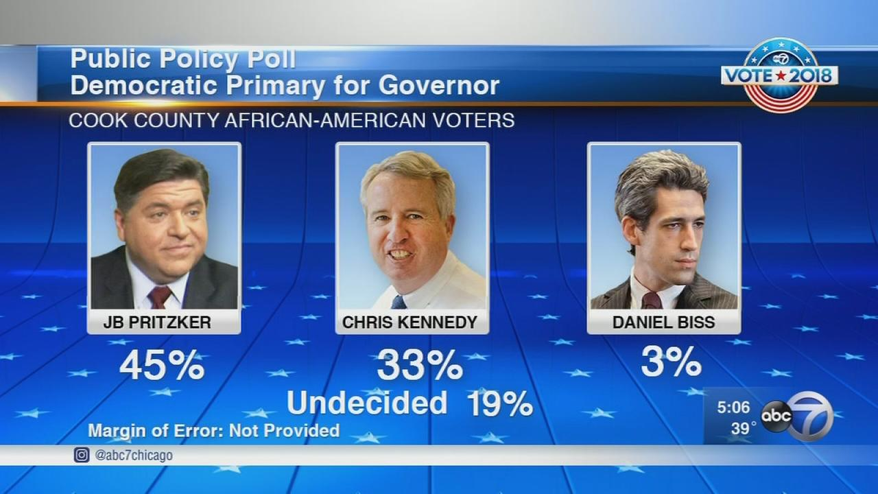 Poll shows the Democratic gubernatorial race tightening