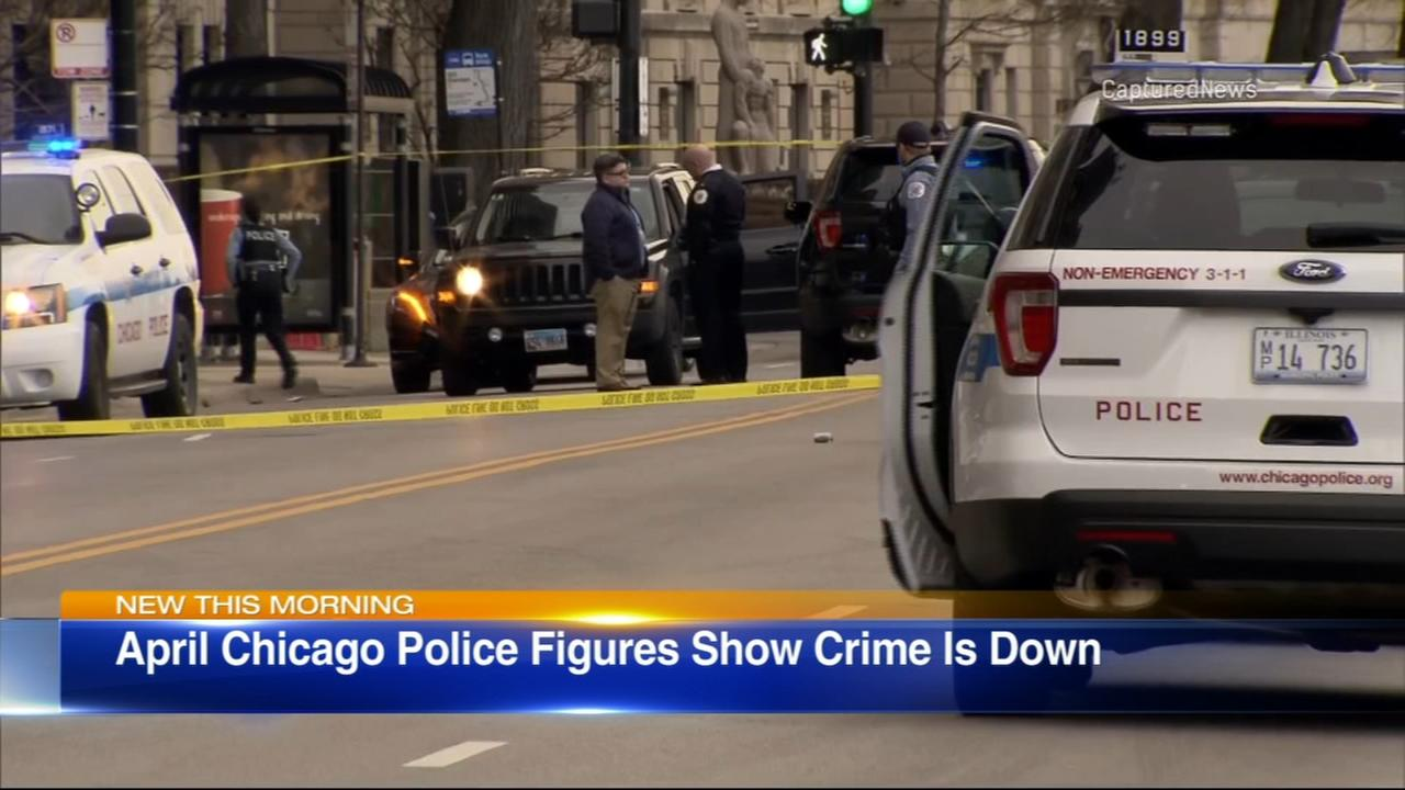 April 2018 marks 14th consecutive month of Chicago gun violence reductions
