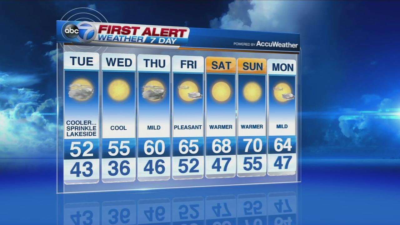 ABC 7 First Alert Weather Forecast