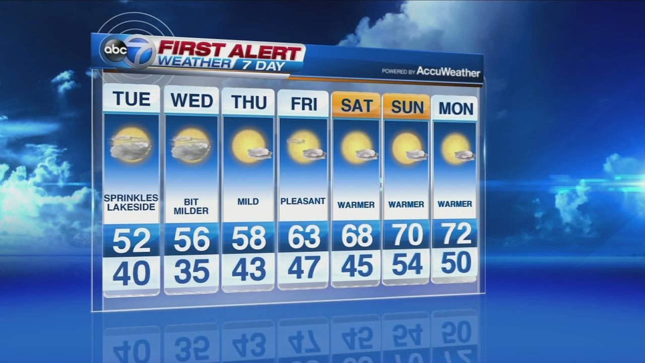 ABC7 Weather Forecast