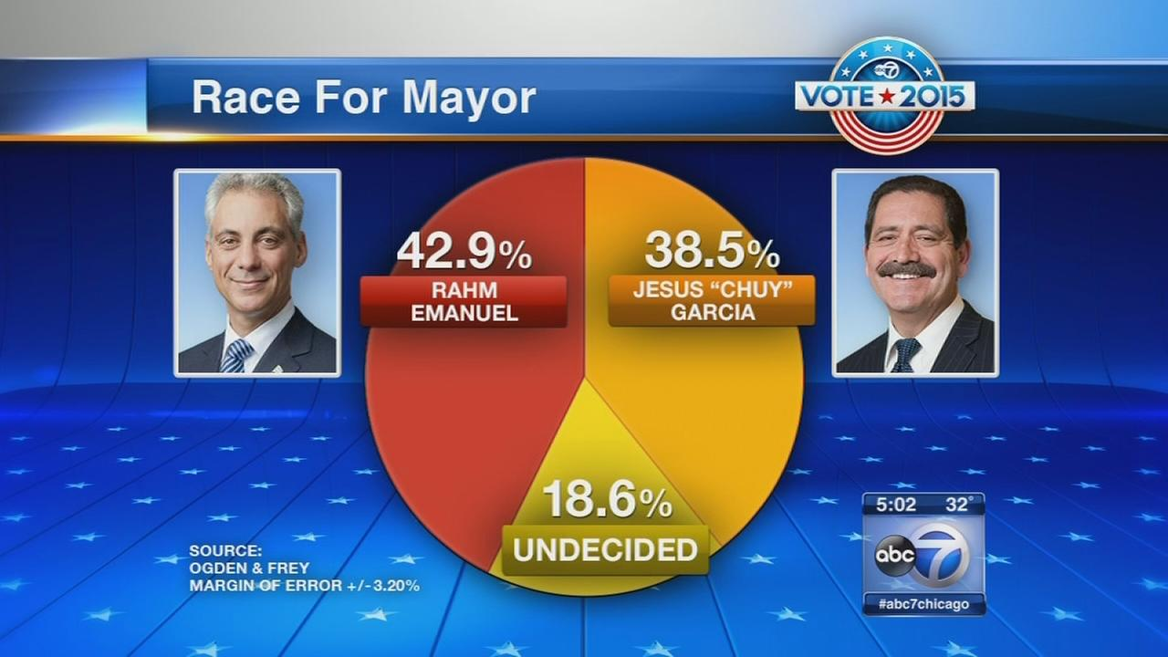 Poll shows close race between Emanuel, Garcia