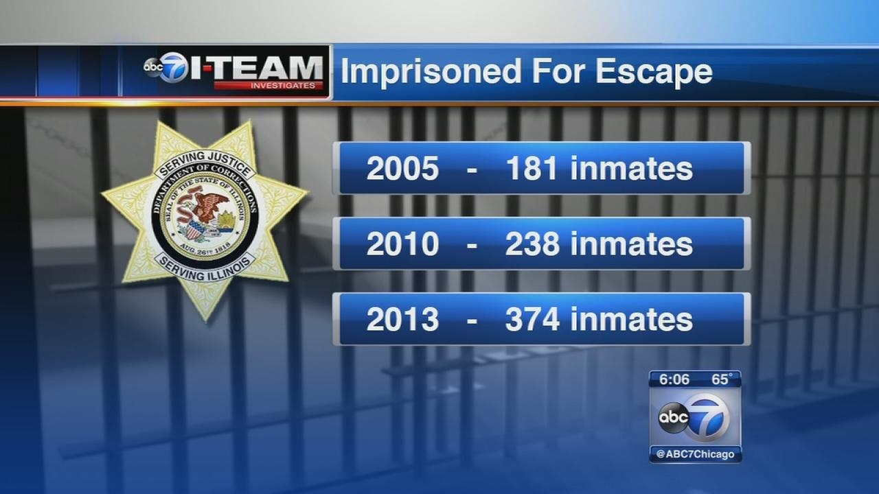 Escaped inmate numbers double over past decade