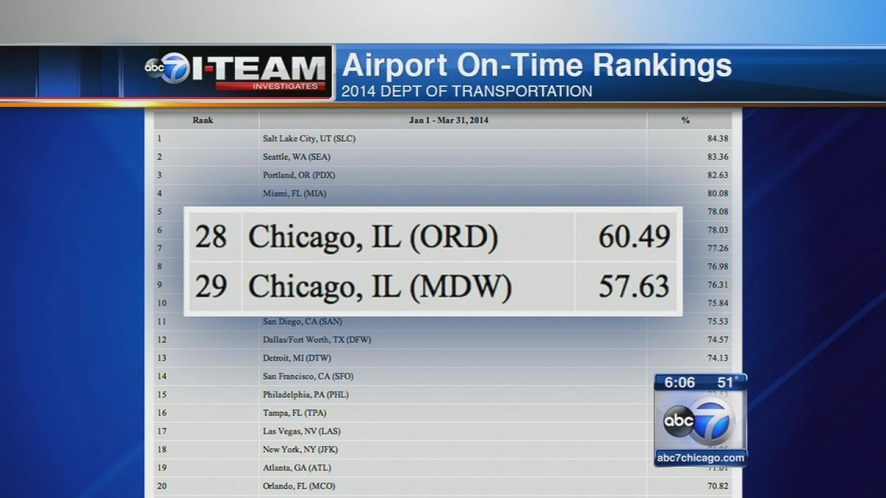 VIDEO: Chicago flights take off late 40 percent of time