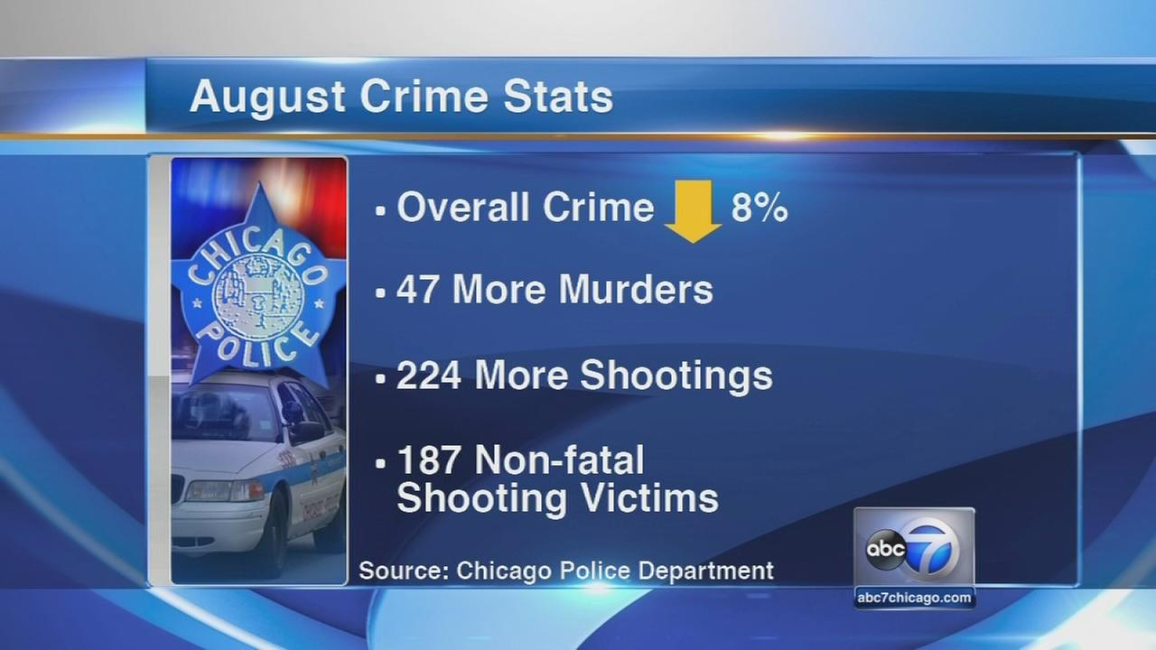 Chicago shootings, murders up for August 2015