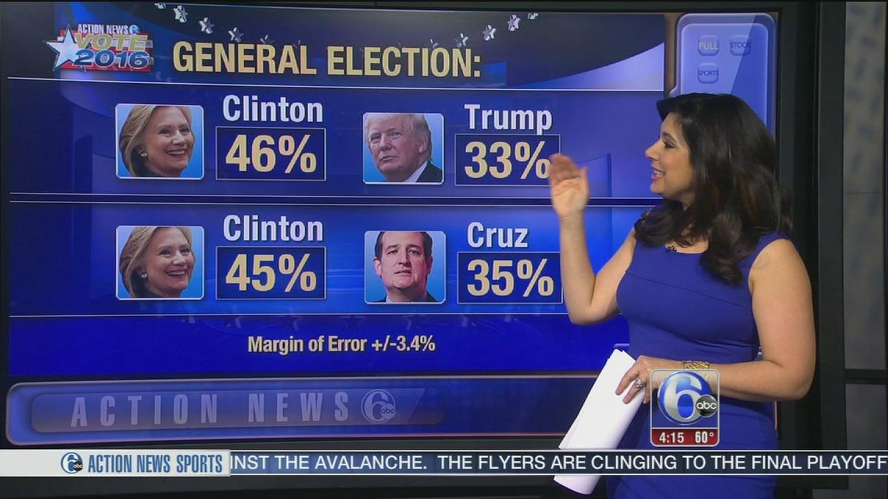 VIDEO: New 6abc Franklin and Marshall poll released